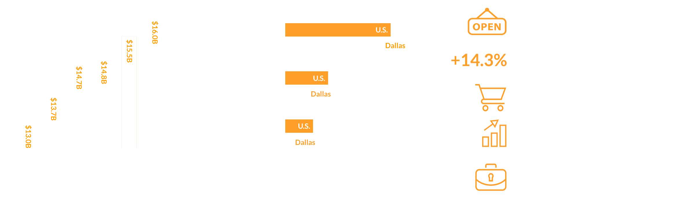 Dallas Consumers Have BIG Spending Power